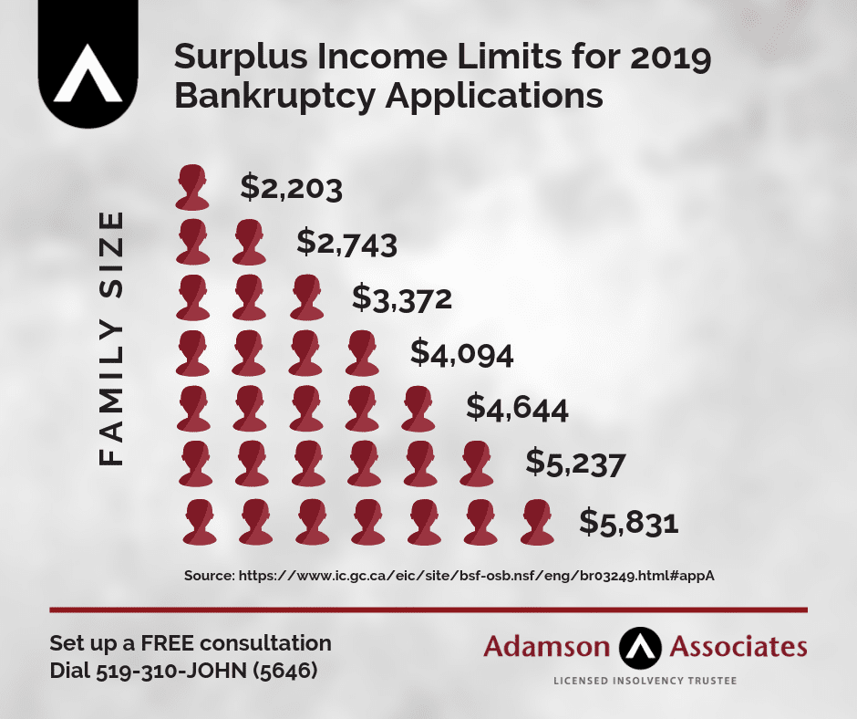 Surplus Income Limits in Ontario as of 2019